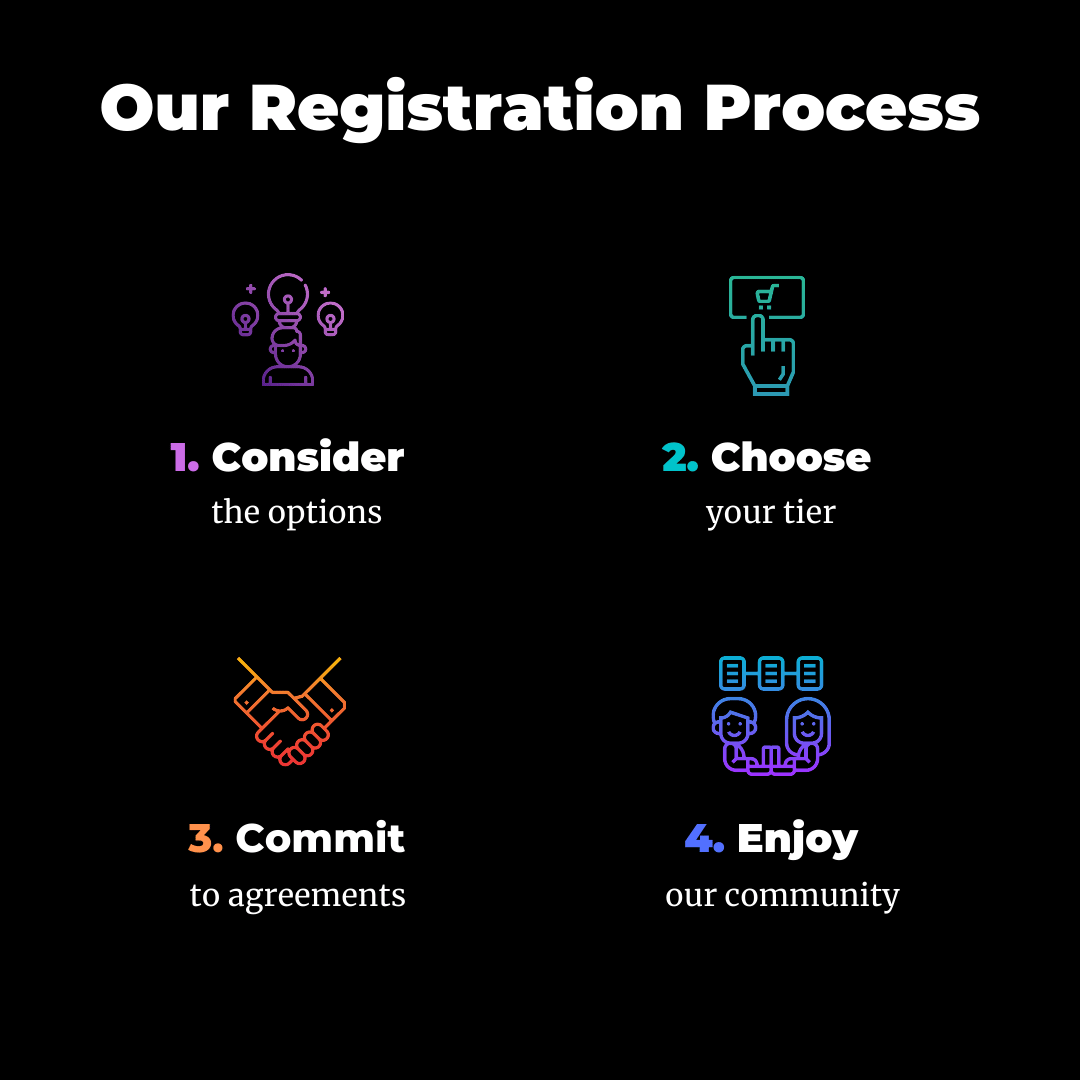 Our registration process: consider the options, choose your tier, commit to agreements, enjoy our community.